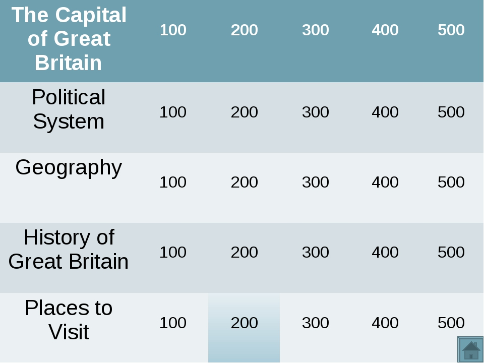 The Capital of Great Britain	 100	 200	 300	 400	 500 Political System	 100...