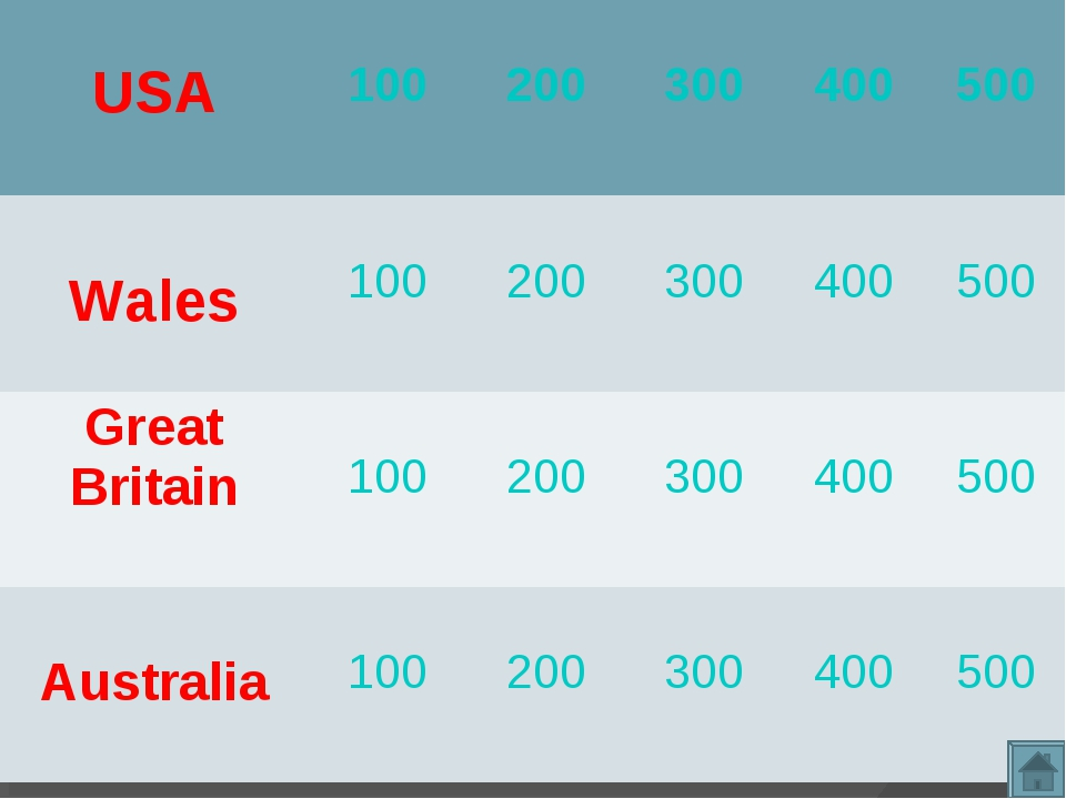 USA 100 200 300 400 500 Wales 100 200 300 400 500 Great Britain 1...