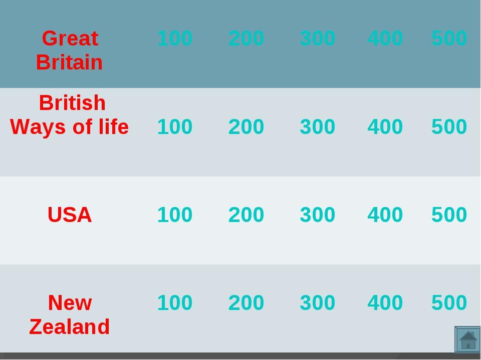 Great Britain 100 200 300 400 500 British Ways of life  100 200 300...