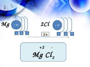 + 12 2 + 17 7 2 е 2 2 8 8 +2 - Mg Cl2 2Cl Mg
