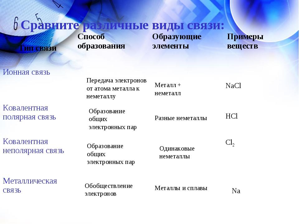 Сравните различные виды связи: Передача электронов от атома металла к неметал...