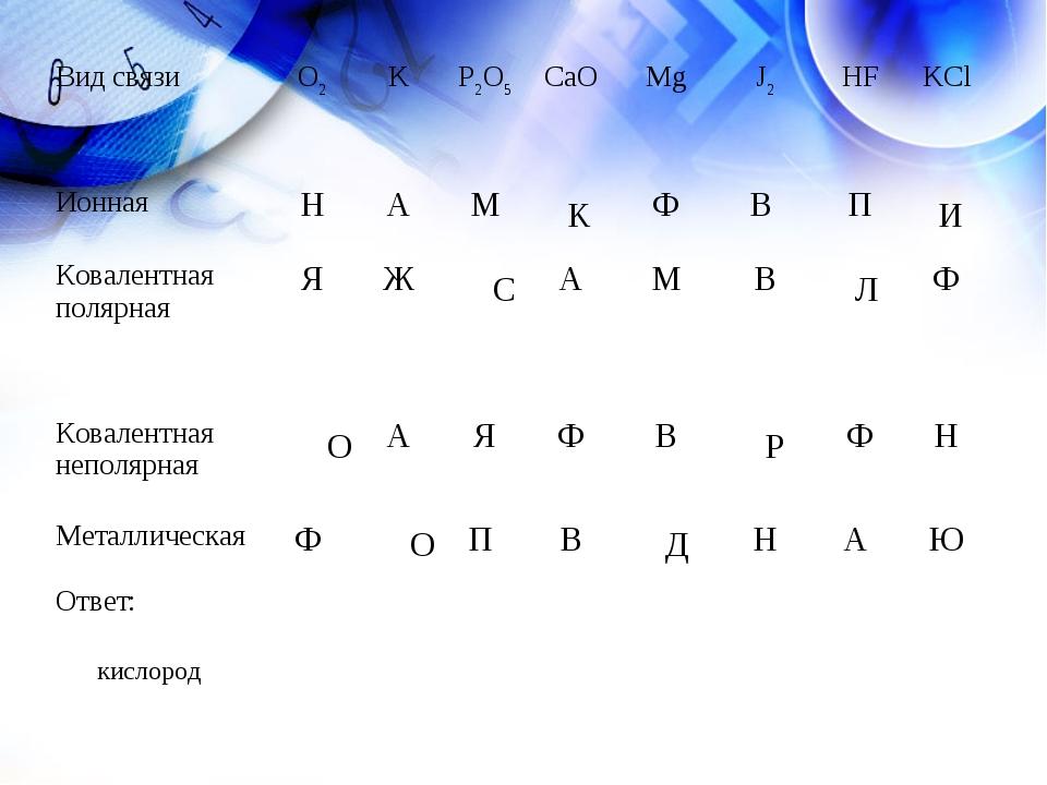 K И С Л О Р О Д кислород Вид связиО2KP2O5CaOMgJ2HFKCl ИоннаяНАМФ...