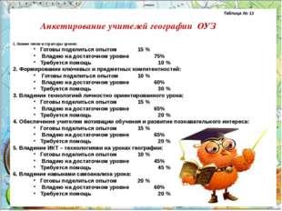 Таблица № 11 Анкетирование учителей географии ОУЗ 1. Знание типов и ст