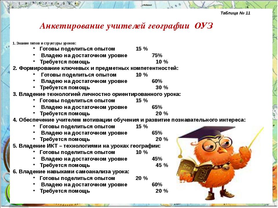 Таблица № 11 Анкетирование учителей географии ОУЗ 1. Знание типов и ст...