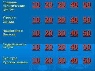 Главные политические центры1020304050 Угроза с Запада1020304050 Наш
