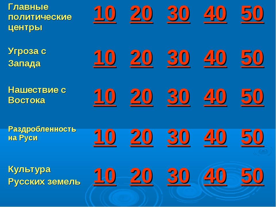 Главные политические центры1020304050 Угроза с Запада1020304050 Наш...