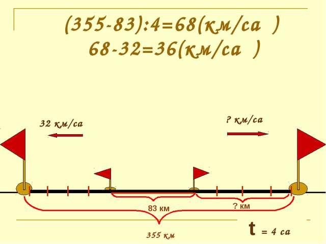 (355-83):4=68(км/сағ) 355 км 83 км 68-32=36(км/сағ) t = 4 сағ ? км
