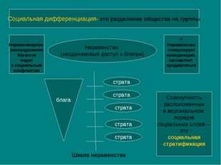 Социальная дифференциация- это разделение общества на группы Неравенство (нео