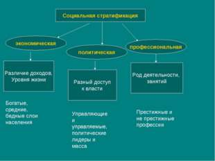 Социальная стратификация экономическая политическая профессиональная Различие