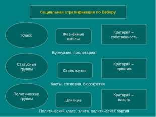 Социальная стратификация по Веберу Класс Статусные группы Политические группы