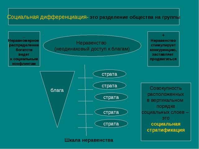 Социальная дифференциация- это разделение общества на группы Неравенство (нео...