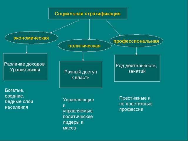 Социальная стратификация экономическая политическая профессиональная Различие...