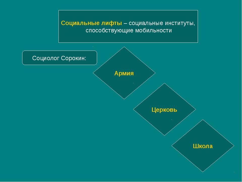 Социальные лифты – социальные институты, способствующие мобильности Социолог...