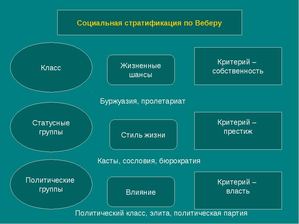 Социальная стратификация по Веберу Класс Статусные группы Политические группы...