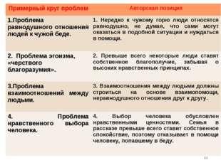 * Примерный круг проблемАвторская позиция 1.Проблема равнодушного отношения