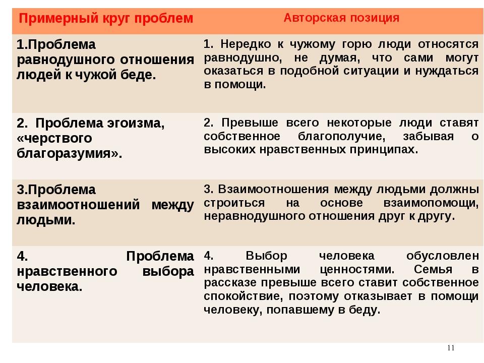 * Примерный круг проблемАвторская позиция 1.Проблема равнодушного отношения...