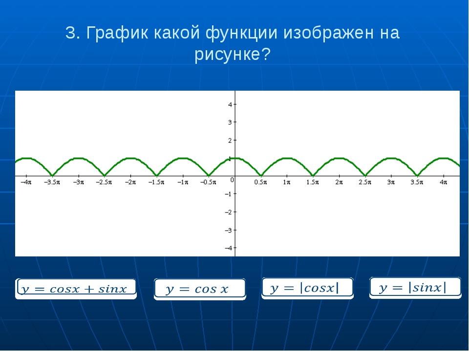 3. График какой функции изображен на рисунке?