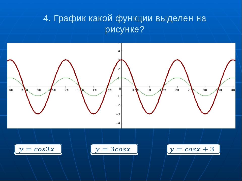 4. График какой функции выделен на рисунке?