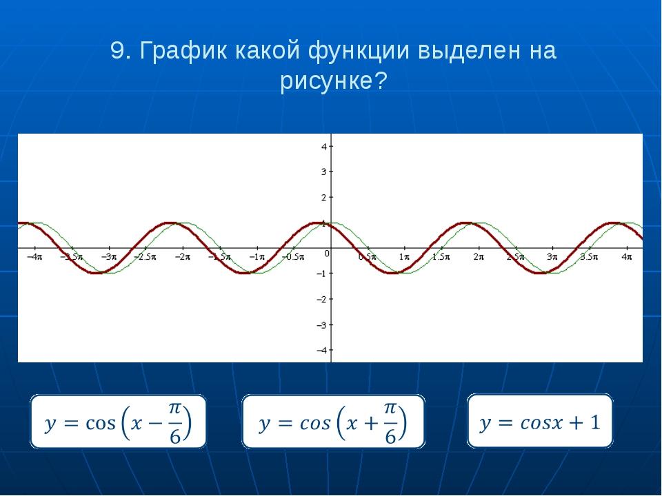 9. График какой функции выделен на рисунке?
