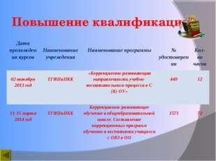 Повышение квалификации Дата прохождения курсов Наименование учреждения Наим
