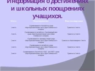 Информация о достижениях и школьных поощрениях учащихся. Место Мероприятие