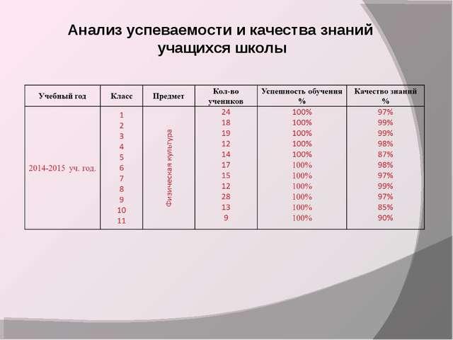 Анализ успеваемости и качества знаний учащихся школы