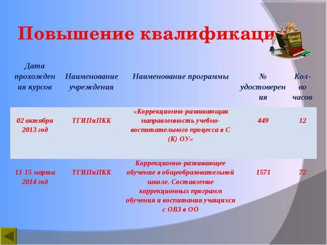 Повышение квалификации Дата прохождения курсов Наименование учреждения Наим...
