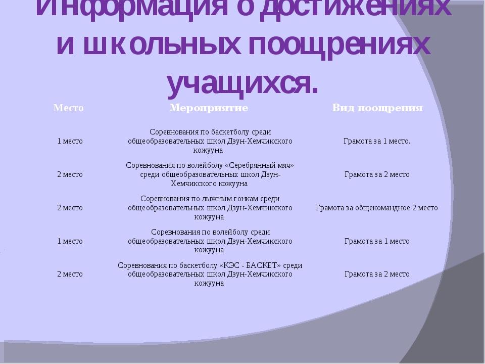 Информация о достижениях и школьных поощрениях учащихся. Место Мероприятие...