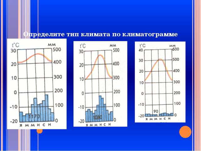 Определите тип климата по климатограмме