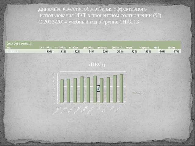 Динамика качества образования эффективного использования ИКТ в процентном соо...