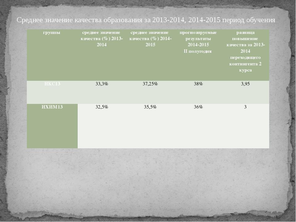 Среднее значение качества образования за 2013-2014, 2014-2015 период обучения...