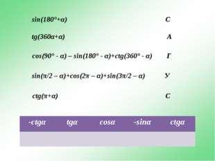 sin(180°+α) С tg(360α+α) А cos(90° - α) – sin(180° - α)+ctg(360° - α) Г sin(π