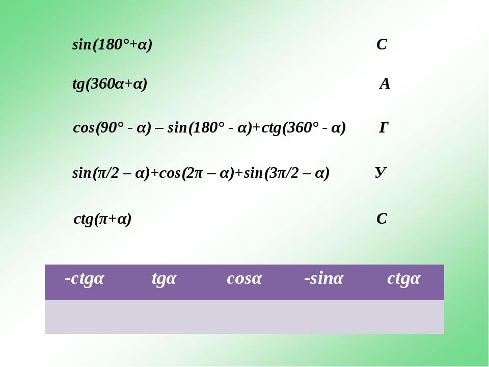 sin(180°+α) С tg(360α+α) А cos(90° - α) – sin(180° - α)+ctg(360° - α) Г sin(π...