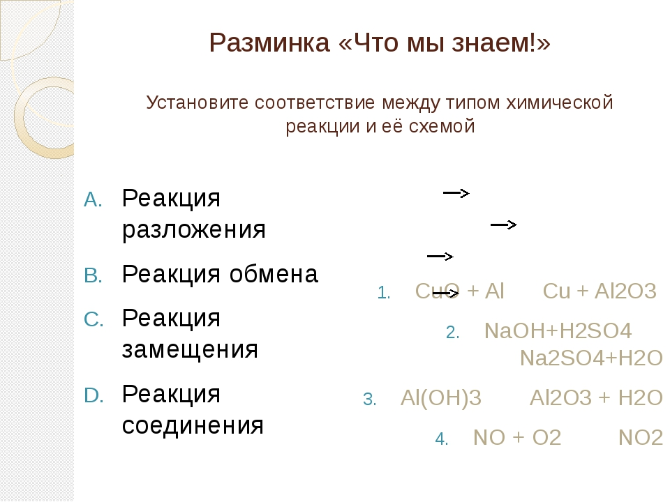 Разминка «Что мы знаем!» Установите соответствие между типом химической реакц...