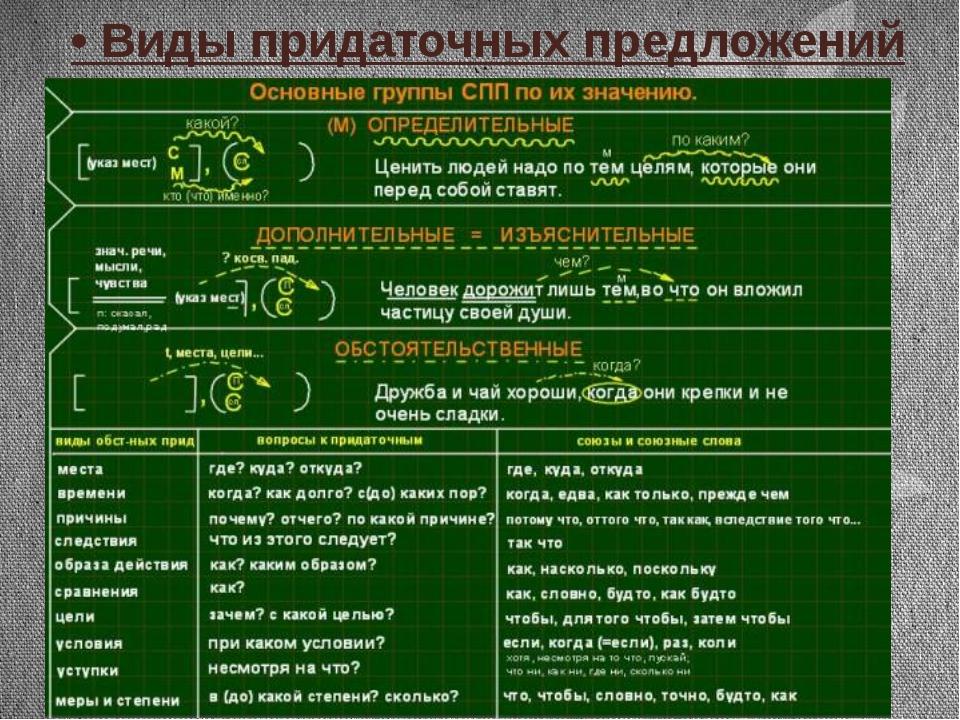 спп таблица по русскому языку