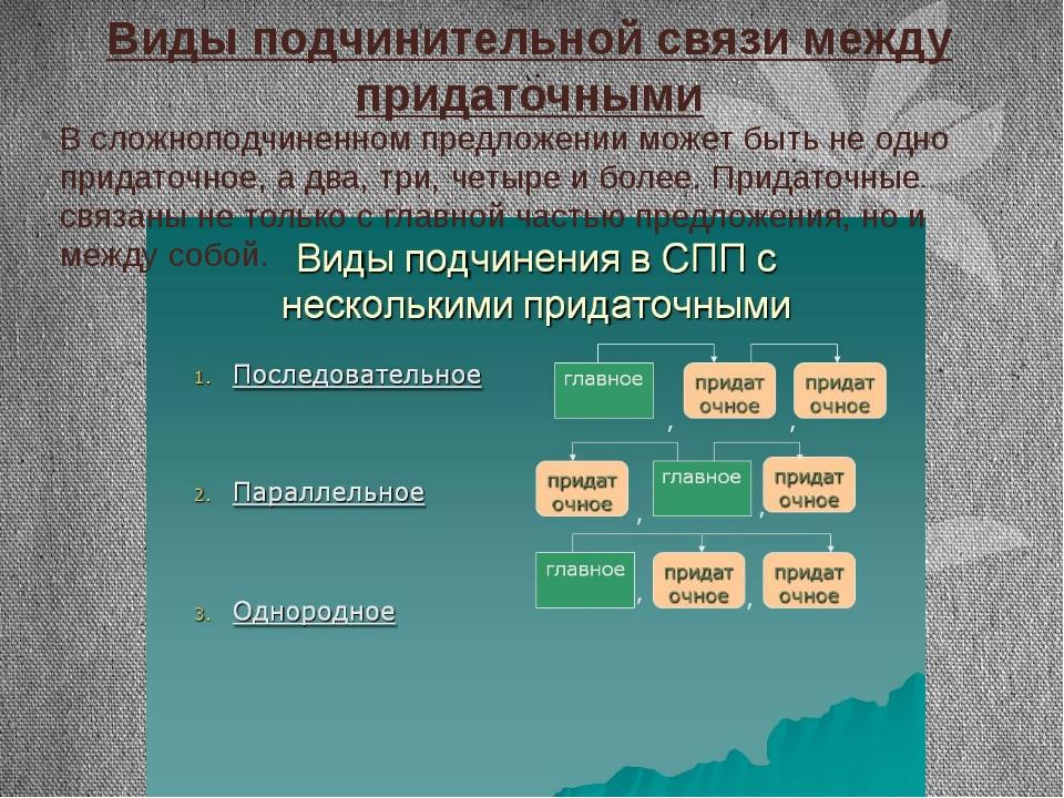 Виды подчинительной связи между придаточными В сложноподчиненном предложении...