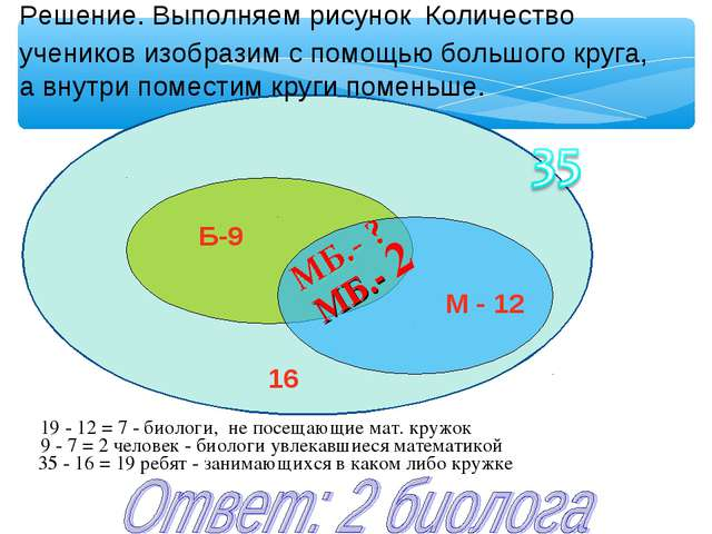 35 - 16 = 19 ребят - занимающихся в каком либо кружке 9 - 7 = 2 человек - би...
