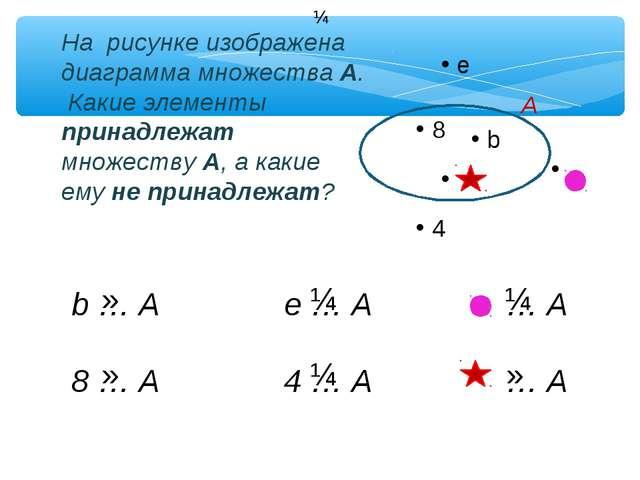 e 8 b A 4 На рисунке изображена диаграмма множества А. Какие элементы принад...
