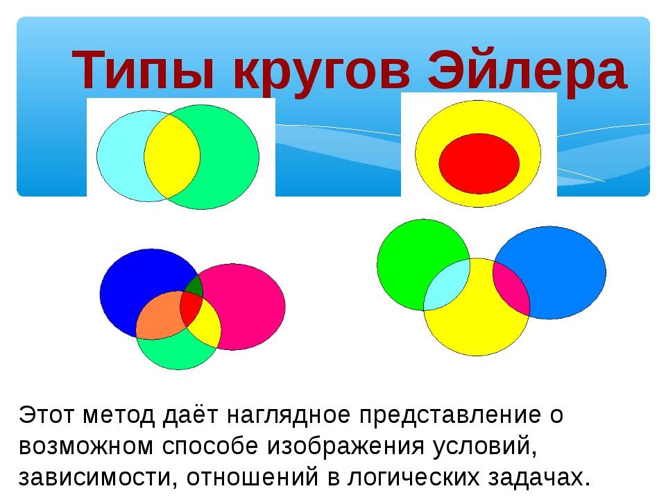 Типы кругов Эйлера Этот метод даёт наглядное представление о возможном способ...