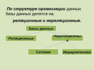 По структуре организации данных базы данных делятся на: реляционные и нереля
