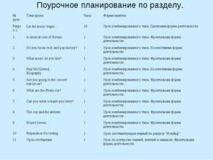 Поурочное планирование по разделу. № урокТема урокаЧасыФорма занятия Разде