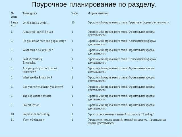 Поурочное планирование по разделу. № урокТема урокаЧасыФорма занятия Разде...