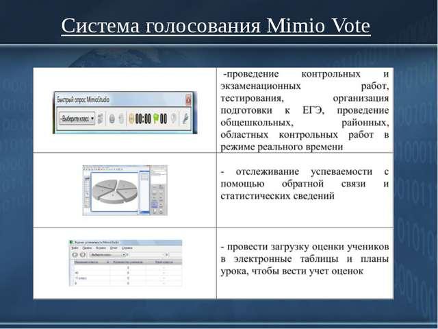 Система голосования Mimio Vote ProPowerPoint.Ru