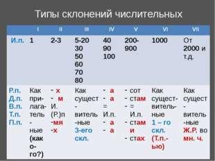 Типы склонений числительных I II III IV V VI VII И.п. 1 2-3 5-20 30 50 60 70