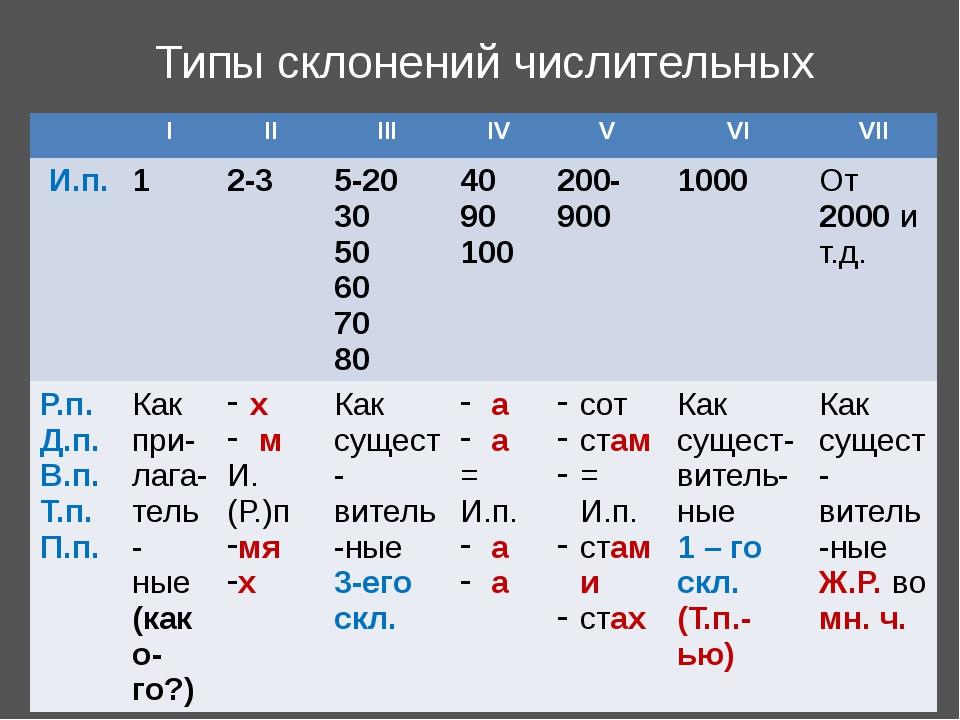 Типы склонений числительных I II III IV V VI VII И.п. 1 2-3 5-20 30 50 60 70...