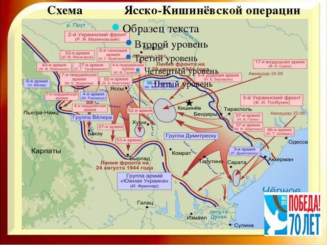 Схема Ясско-Кишинёвской операции