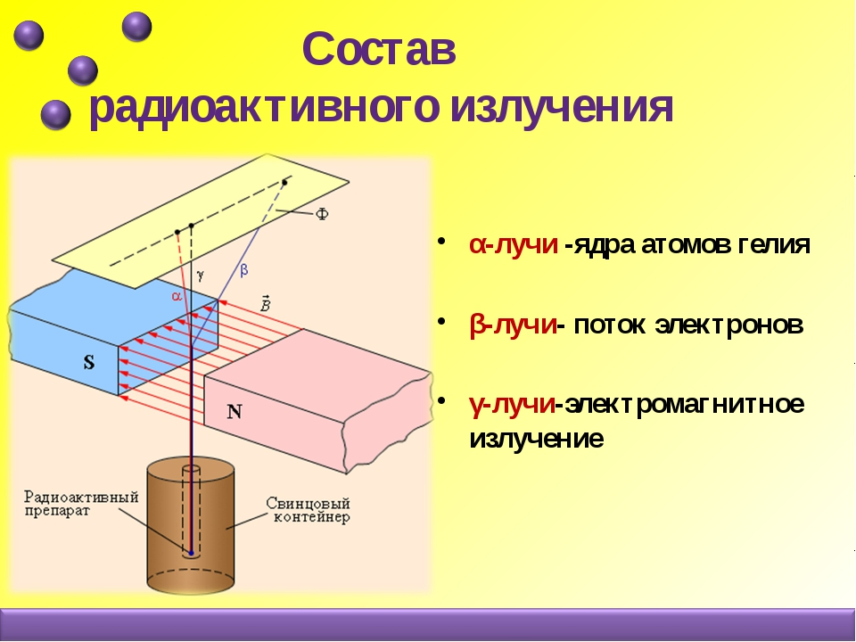 Состав радиоактивного излучения α-лучи -ядра атомов гелия β-лучи- поток элек...
