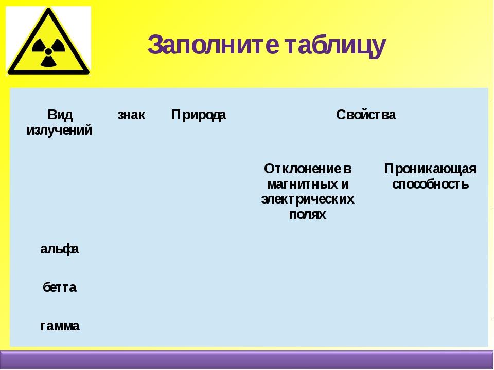 Заполните таблицу Видизлучений знак Природа Свойства Отклонениев магнитных и...