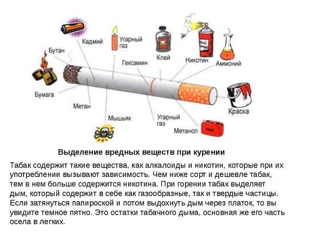 Выделение вредных веществ при курении Табак содержит такие вещества, как алка...