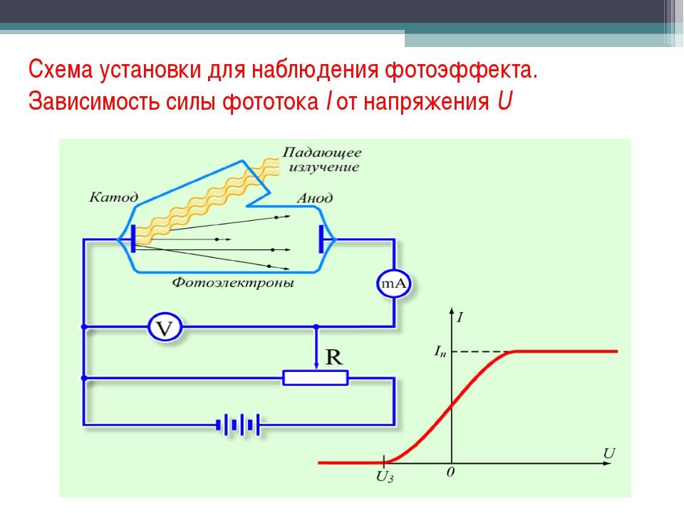 Схема установки для наблюдения фотоэффекта. Зависимость силы фототокаIот на...
